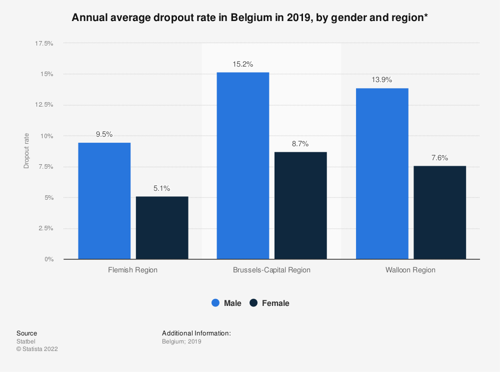 Statistic: Annual average dropout rate in Belgium in 2018, by gender and region* | Statista