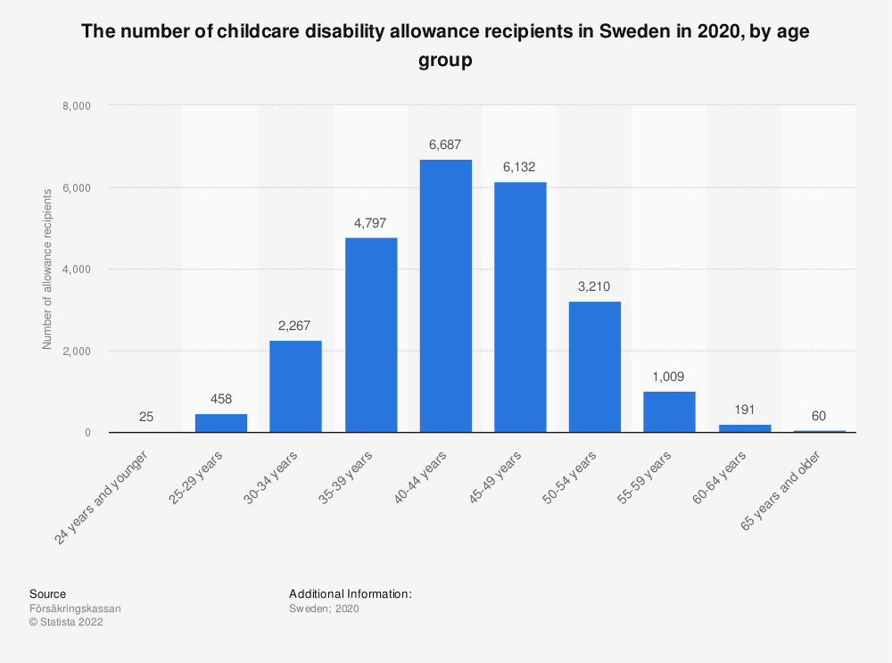 Statistic: The number of childcare disability allowance recipients in Sweden in 2018, by age group   Statista