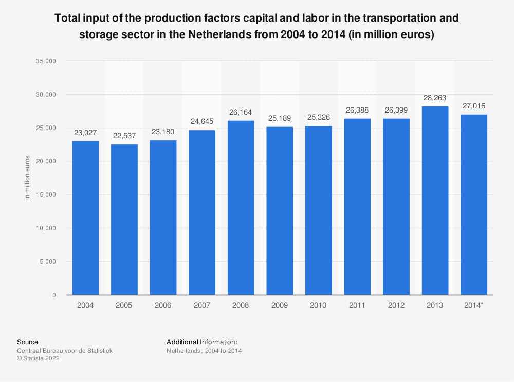 Statistic: Total input of the production factors capital and labor in the transportation and storage sector in the Netherlands from 2004 to 2014 (in million euros) | Statista