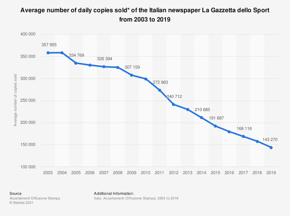 Statistic: Average number of daily copies sold* of the Italian newspaper La Gazzetta dello Sport from 2003 to 2019 | Statista