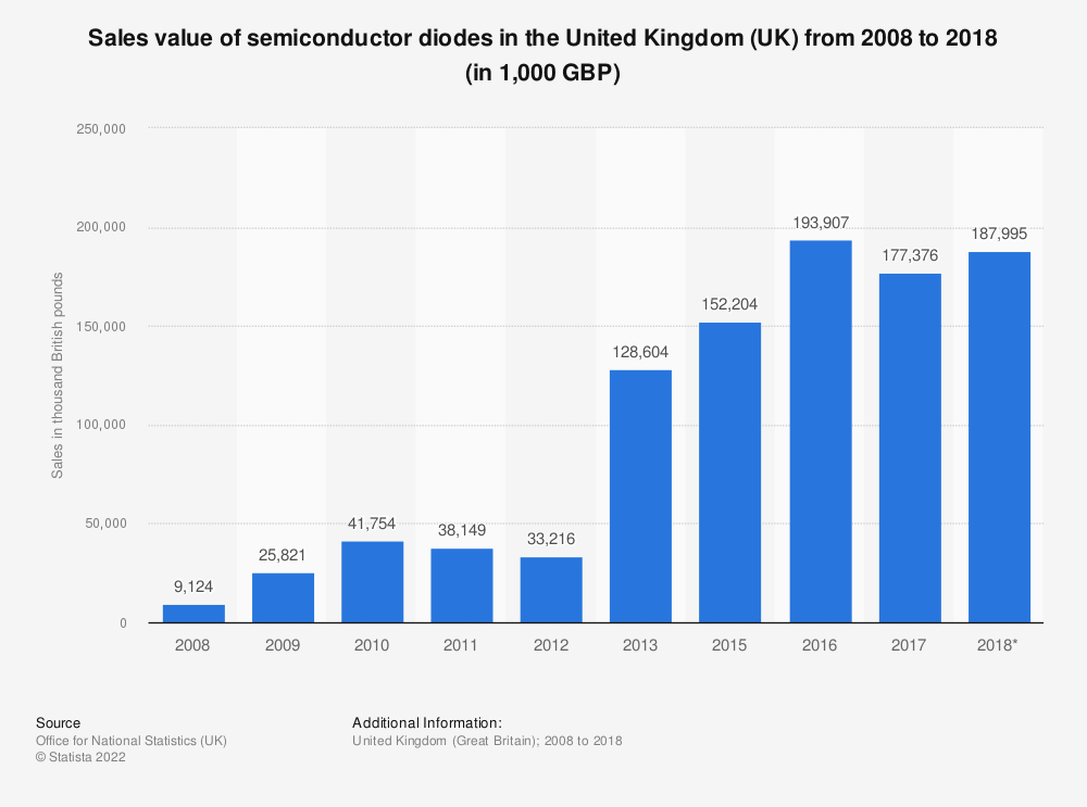 Statistic: Sales value of semiconductor diodes in the United Kingdom (UK) from 2008 to 2018* (in 1,000 GBP) | Statista