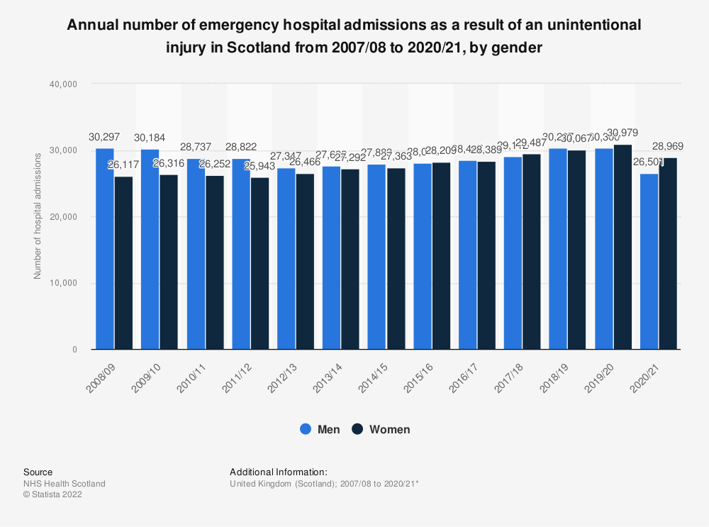 Statistic: Annual number of emergency hospital admissions as a result of an unintentional injury in Scotland from 2007/08 to 2017/18, by gender | Statista