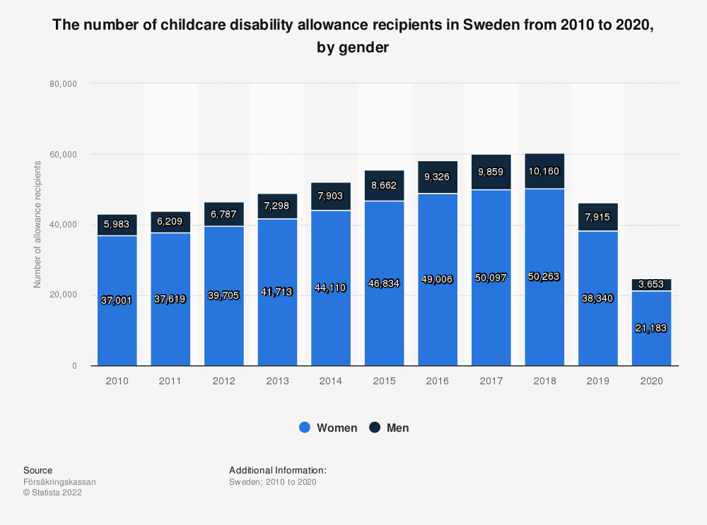 Statistic: The number of childcare disability allowance recipients in Sweden from 2008 to 2018, by gender | Statista
