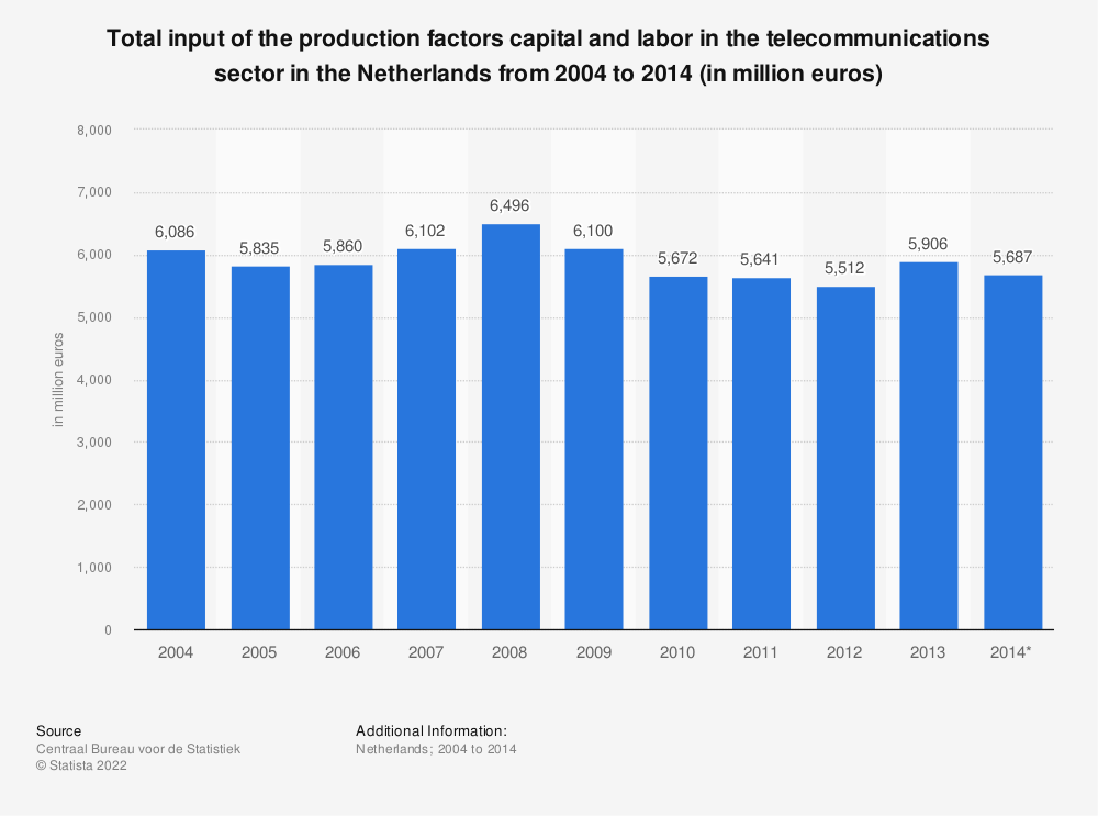 Statistic: Total input of the production factors capital and labor in the telecommunications sector in the Netherlands from 2004 to 2014 (in million euros) | Statista