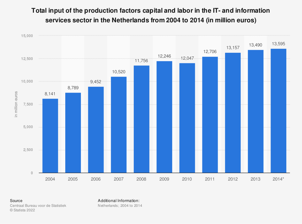 Statistic: Total input of the production factors capital and labor in the IT- and information services sector in the Netherlands from 2004 to 2014 (in million euros) | Statista