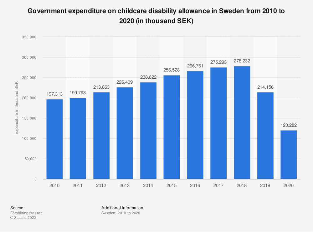 Statistic: Government expenditure on childcare disability allowance in Sweden from 2005 to 2016 (in thousand SEK) | Statista
