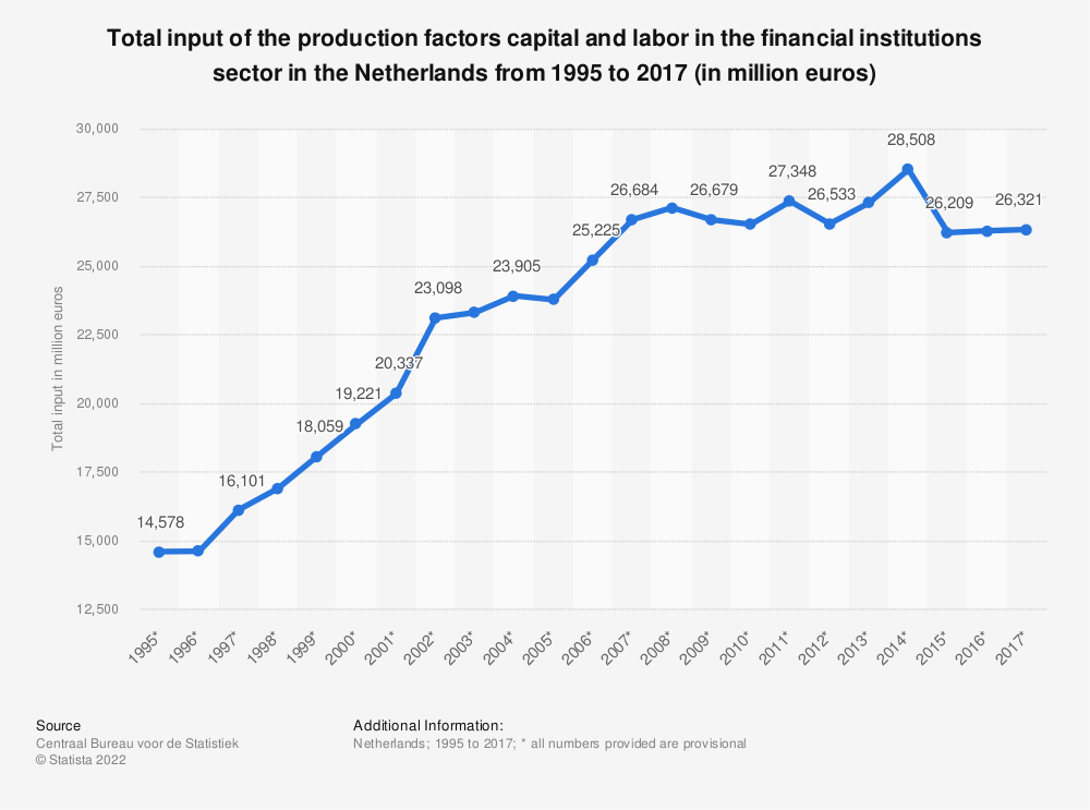 Statistic: Total input of the production factors capital and labor in the financial institutions sector in the Netherlands from 1995 to 2016 (in million euros) | Statista