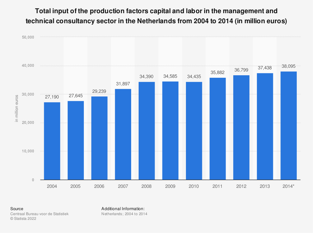 Statistic: Total input of the production factors capital and labor in the management and technical consultancy sector in the Netherlands from 2004 to 2014 (in million euros) | Statista