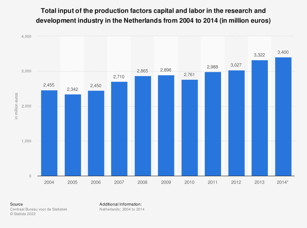 Statistic: Total input of the production factors capital and labor in the research and development industry in the Netherlands from 2004 to 2014 (in million euros)   Statista