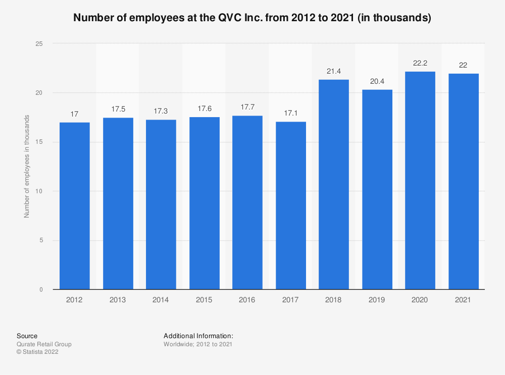 Statistic: Number of employees at the QVC Inc. from 2012 to 2020 (in thousands)   Statista