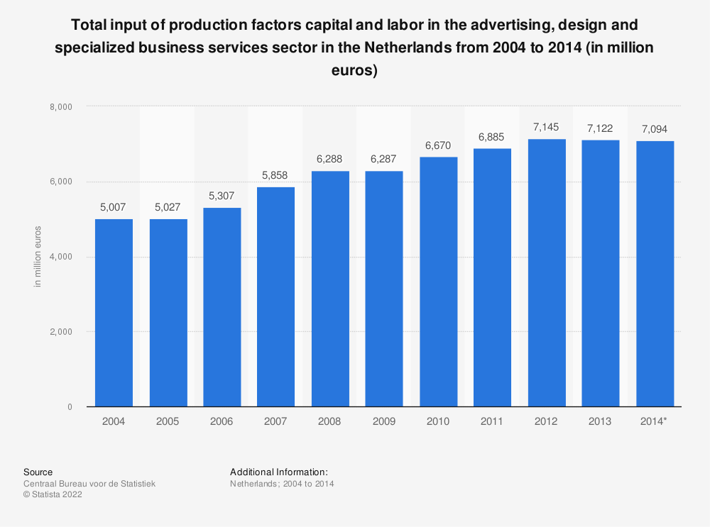 Statistic: Total input of production factors capital and labor in the advertising, design and specialized business services sector in the Netherlands from 2004 to 2014 (in million euros) | Statista
