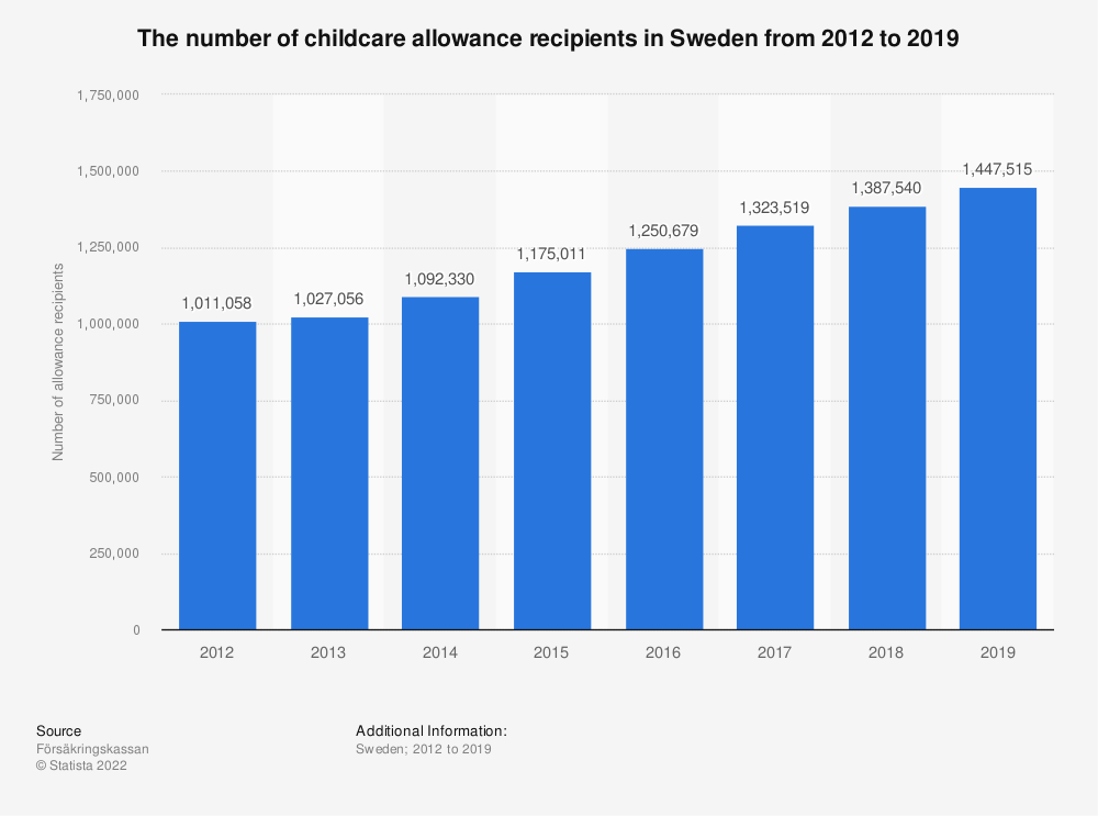 Statistic: The number of childcare allowance recipients in Sweden from 2012 to 2017 | Statista