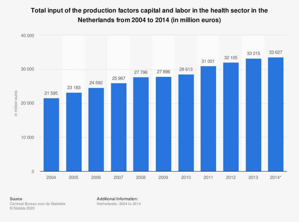 Statistic: Total input of the production factors capital and labor in the health sector in the Netherlands from 2004 to 2014 (in million euros) | Statista