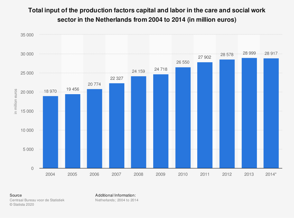 Statistic: Total input of the production factors capital and labor in the care and social work sector in the Netherlands from 2004 to 2014 (in million euros) | Statista