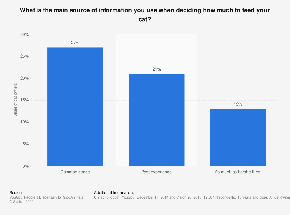 Statistic: What is the main source of information you use when deciding how much to feed your cat? | Statista