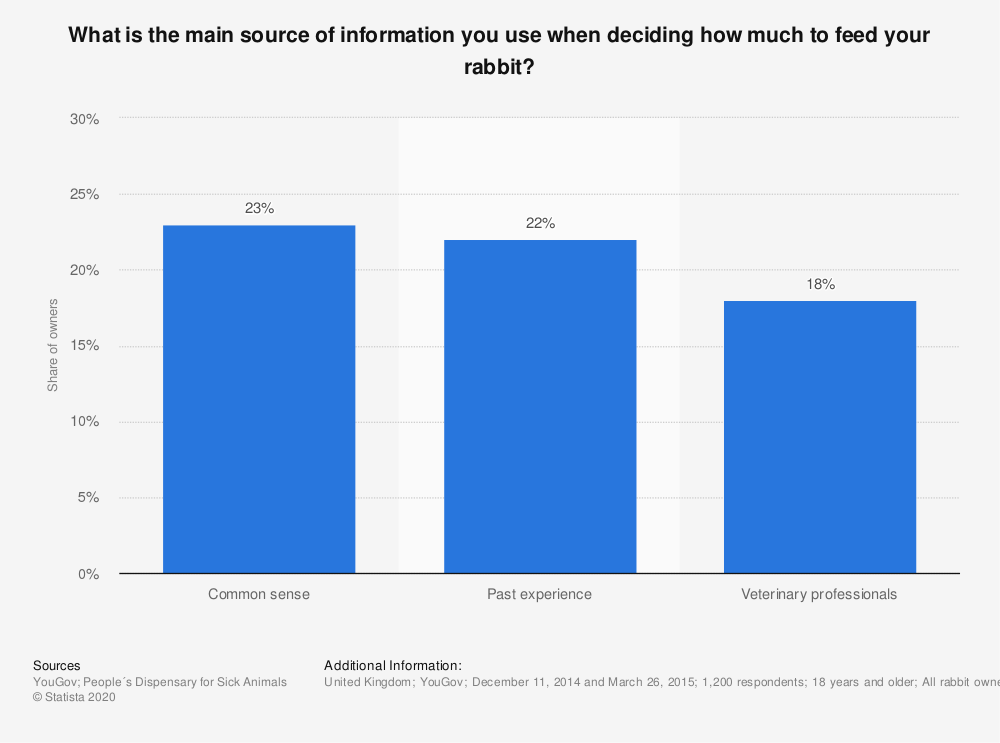 Statistic: What is the main source of information you use when deciding how much to feed your rabbit?   Statista