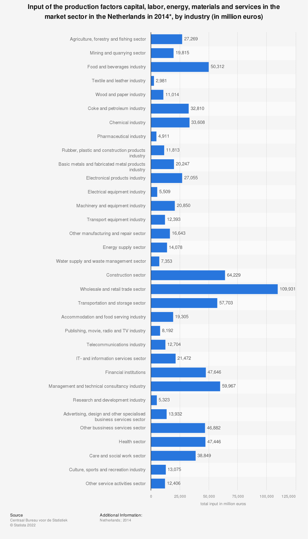Statistic: Input of the production factors capital, labor, energy, materials and services in the market sector in the Netherlands in 2014*, by industry (in million euros) | Statista