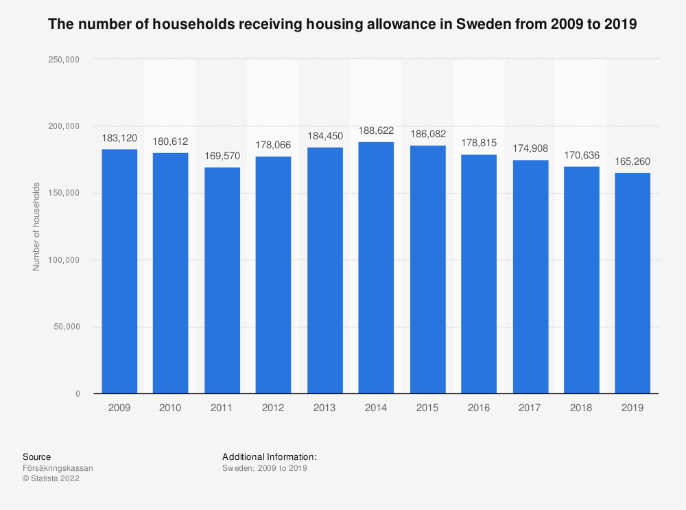 Statistic: The number of households receiving housing allowance in Sweden from 2009 to 2019 | Statista
