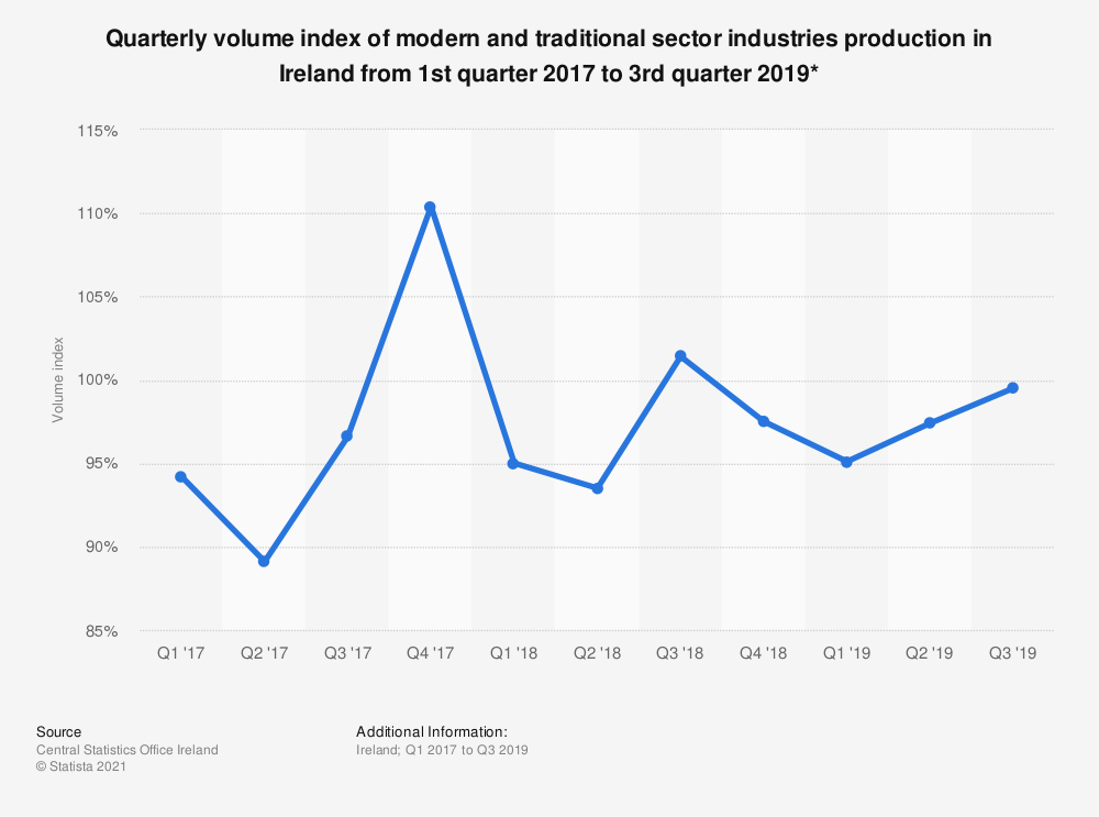Statistic: Quarterly volume index of modern and traditional sector industries production in Ireland from 1st quarter 2017 to 3rd quarter 2019* | Statista