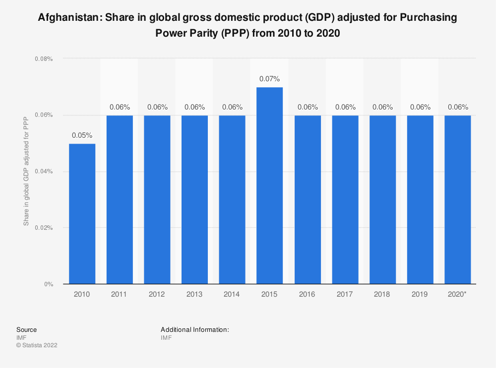 Statistic: Afghanistan: Share in global gross domestic product (GDP) adjusted for Purchasing Power Parity (PPP) from 2014 to 2024 | Statista