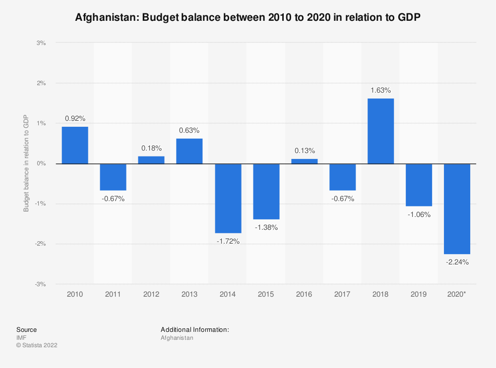 Statistic: Afghanistan: Budget balance between 2012 to 2022 in relation to GDP | Statista