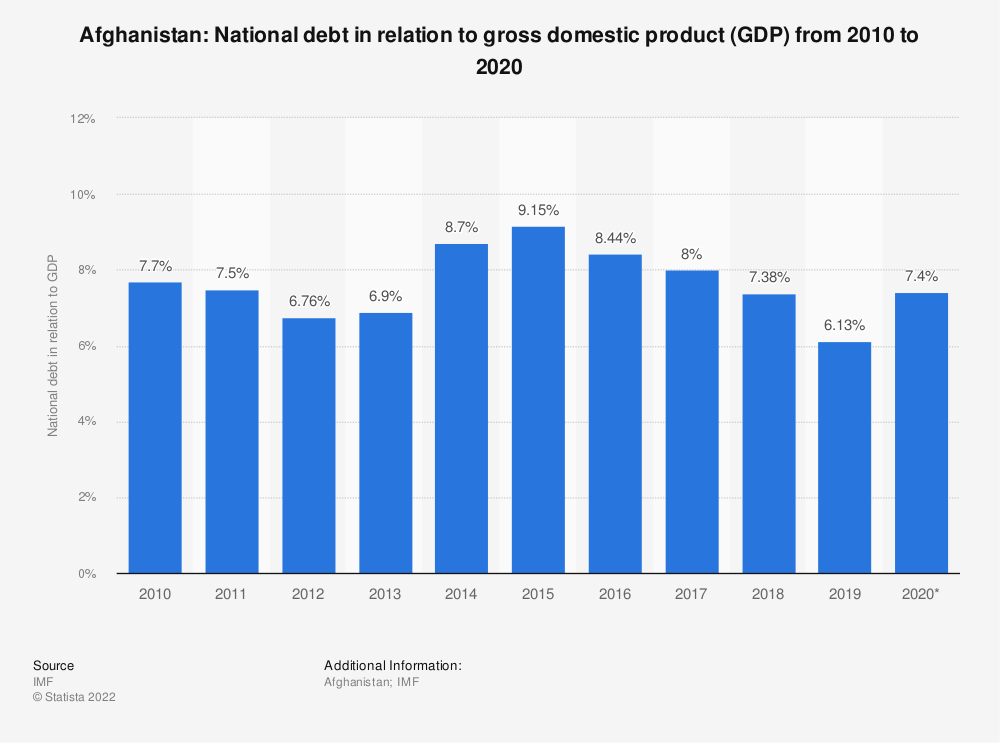 Statistic: Afghanistan: National debt in relation to gross domestic product (GDP) from 2014 to 2024 | Statista