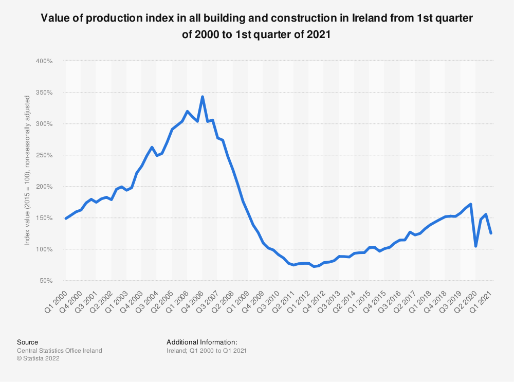 Statistic: Quarterly value of production index in all building and construction in Ireland from 2013 to 2018* | Statista
