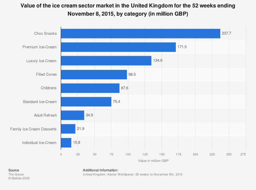 Statistic: Value of the ice cream sector market in the United Kingdom for the 52 weeks ending November 8, 2015, by category (in million GBP) | Statista
