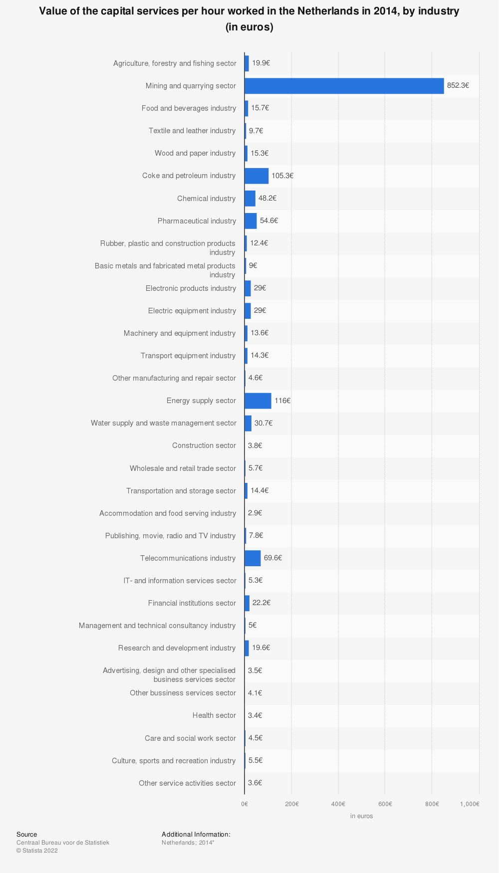 Statistic: Value of the capital services per hour worked in the Netherlands in 2014, by industry (in euros) | Statista