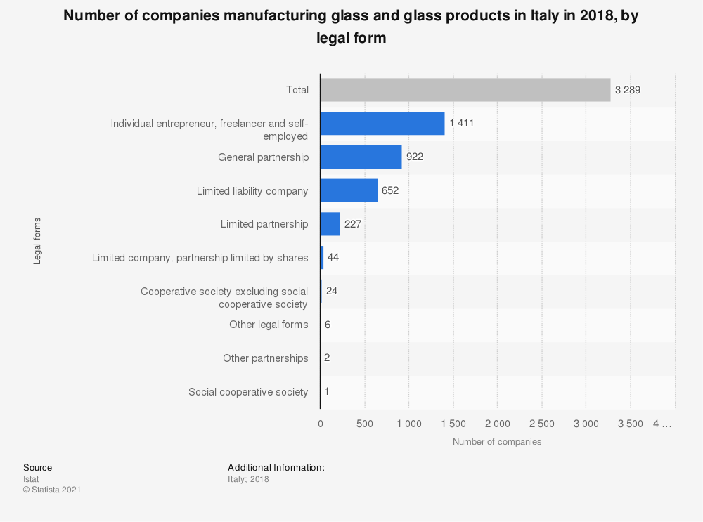 Statistic: Number of companies manufacturing glass and glass products in Italy in 2018, by legal form    Statista