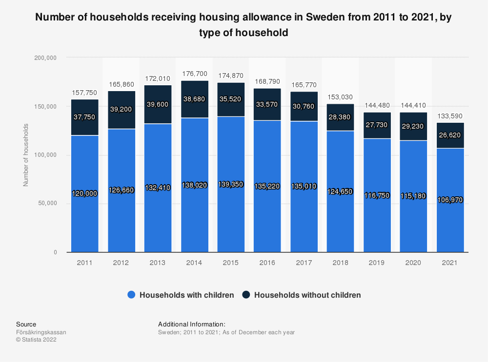 Statistic: The number of households receiving housing allowance in Sweden from 2007 to 2017, by type of household | Statista