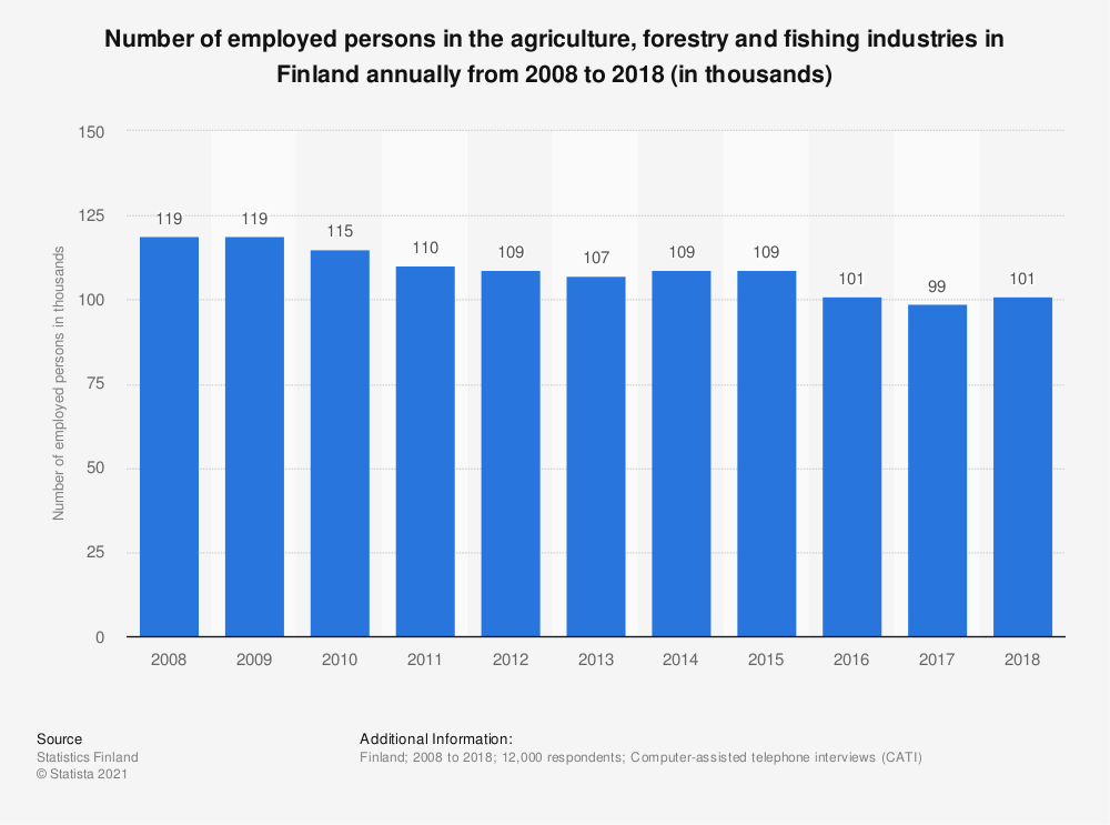 Statistic: Number of employed persons in the agriculture, forestry and fishing industries in Finland annually from 2008 to 2018 (in thousands) | Statista