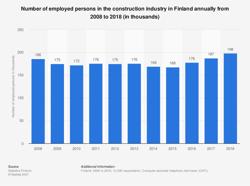 Statistic: Number of employed persons in the construction industry in Finland annually from 2008 to 2018 (in thousands) | Statista