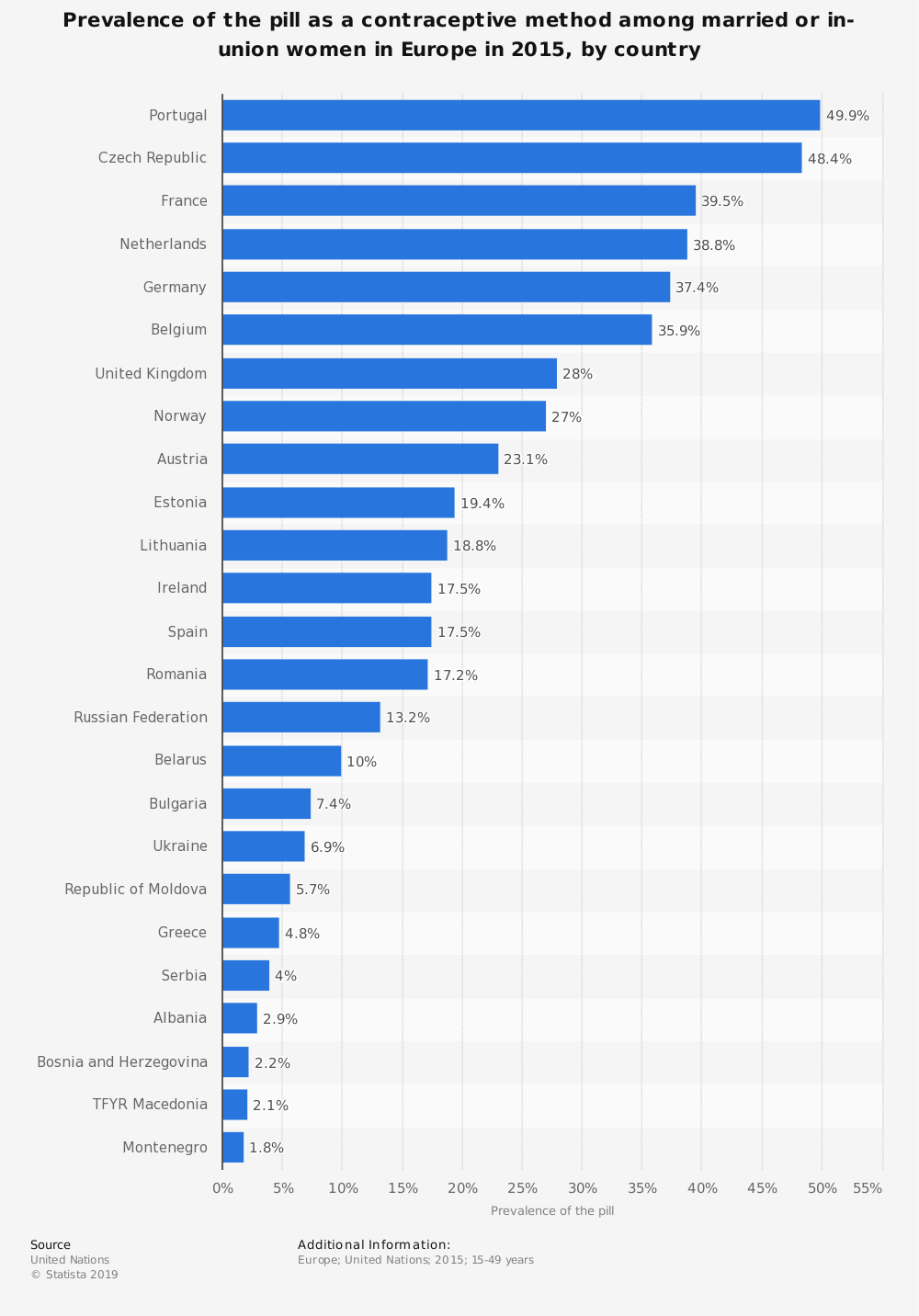 Statistic: Prevalence of the pill as a contraceptive method among married or in-union women in Europe in 2015, by country | Statista