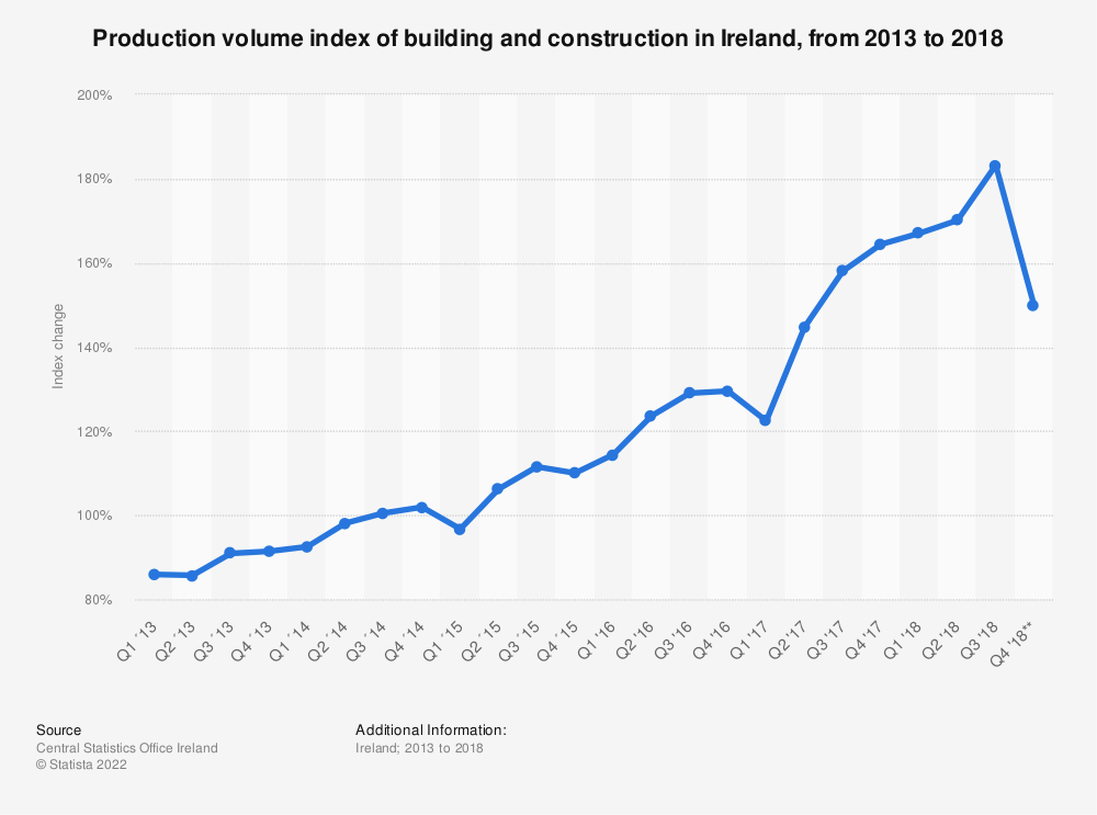 Statistic: Production volume index of building and construction in Ireland, from 2013 to 2018 | Statista