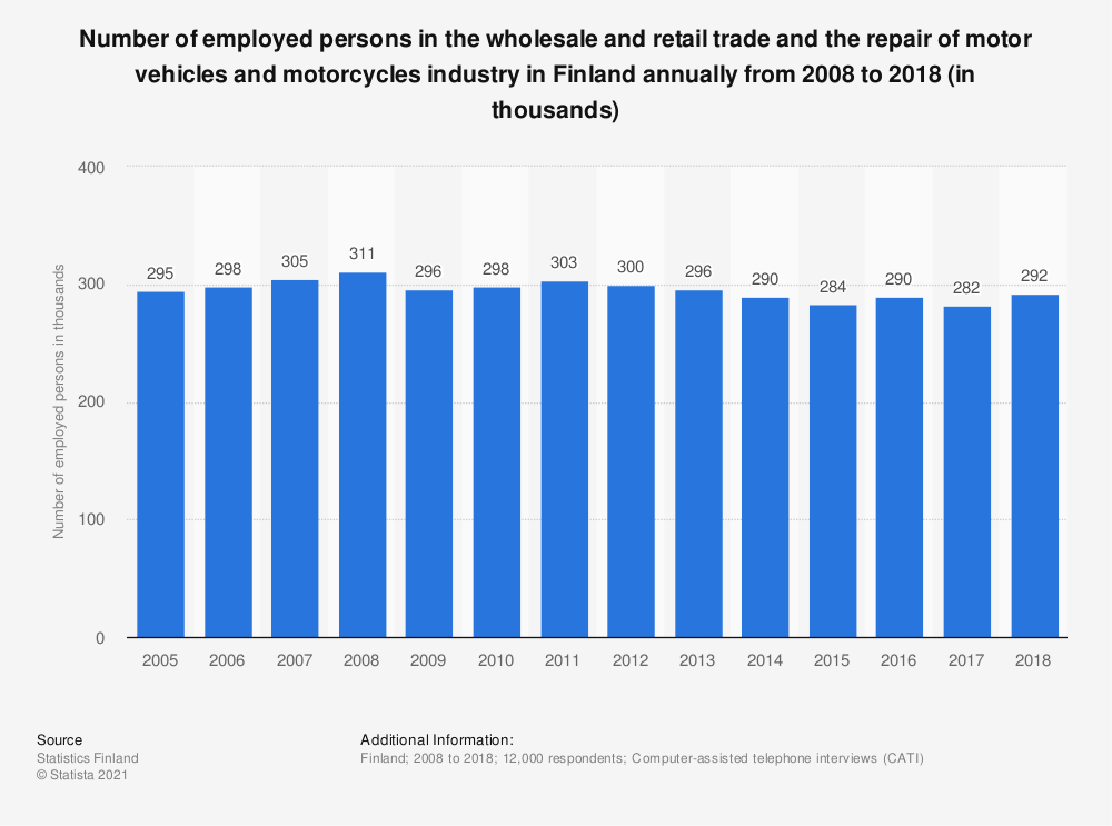 Statistic: Number of employed persons in the wholesale and retail trade and the repair of motor vehicles and motorcycles industry in Finland annually from 2008 to 2018 (in thousands)   Statista