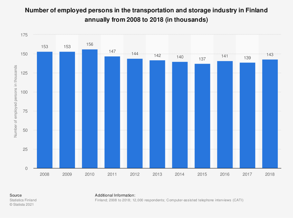 Statistic: Number of employed persons in the transportation and storage industry in Finland annually from 2008 to 2018 (in thousands) | Statista