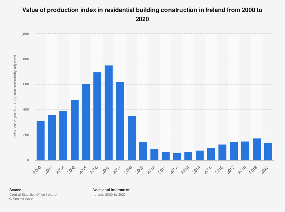 Statistic: Annual value of production index in residential building construction in Ireland from 2006 to 2018* | Statista