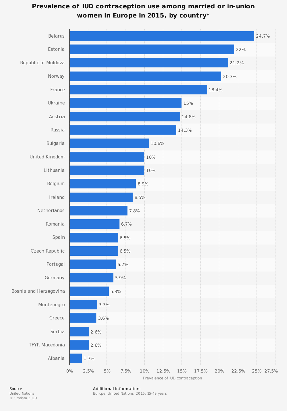Statistic: Prevalence of IUD contraception use among married or in-union women in Europe in 2015, by country*   Statista