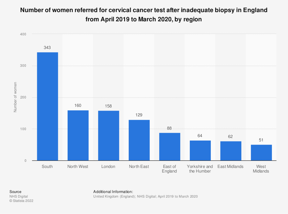Statistic: Number of women referred for cervical cancer test after inadequate biopsy in England from April 2016 to March 2017, by region | Statista