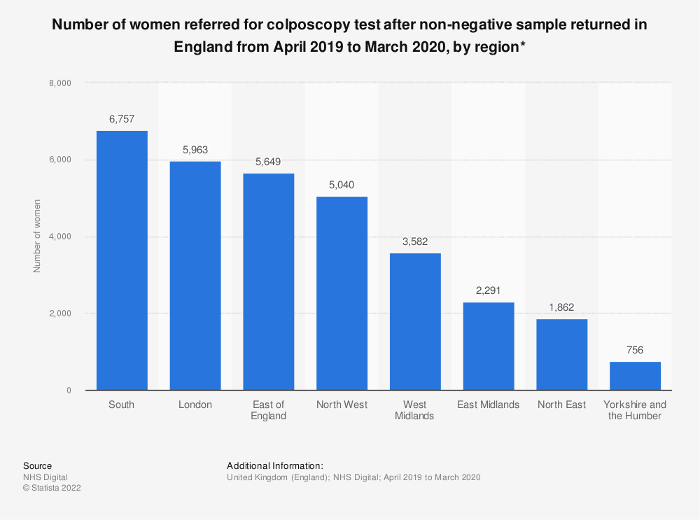 Statistic: Number of women referred for colposcopy test after non-negative sample returned in England from April 2016 to March 2017, by region* | Statista