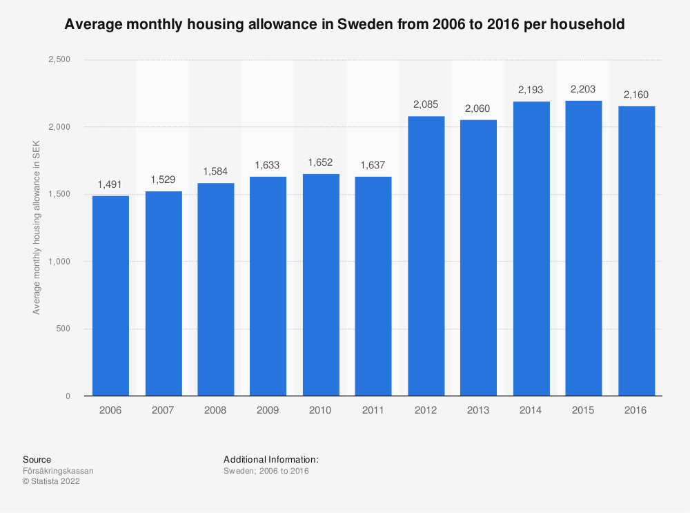 Statistic: Average monthly housing allowance in Sweden from 2006 to 2016 per household | Statista
