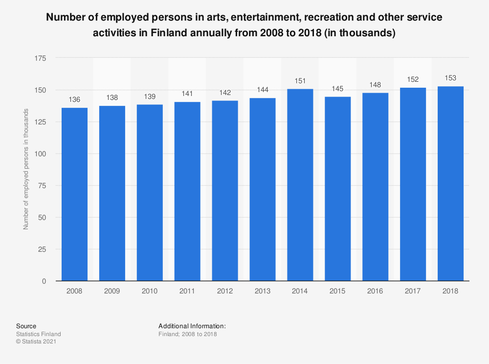 Statistic: Number of employed persons in arts, entertainment, recreation and other service activities in Finland annually from 2008 to 2018 (in thousands) | Statista