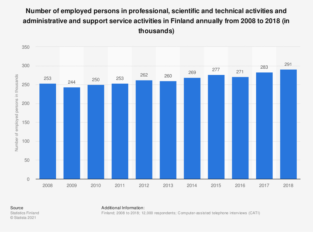 Statistic: Number of employed persons in professional, scientific and technical activities and administrative and support service activities in Finland annually from 2008 to 2018 (in thousands)   Statista