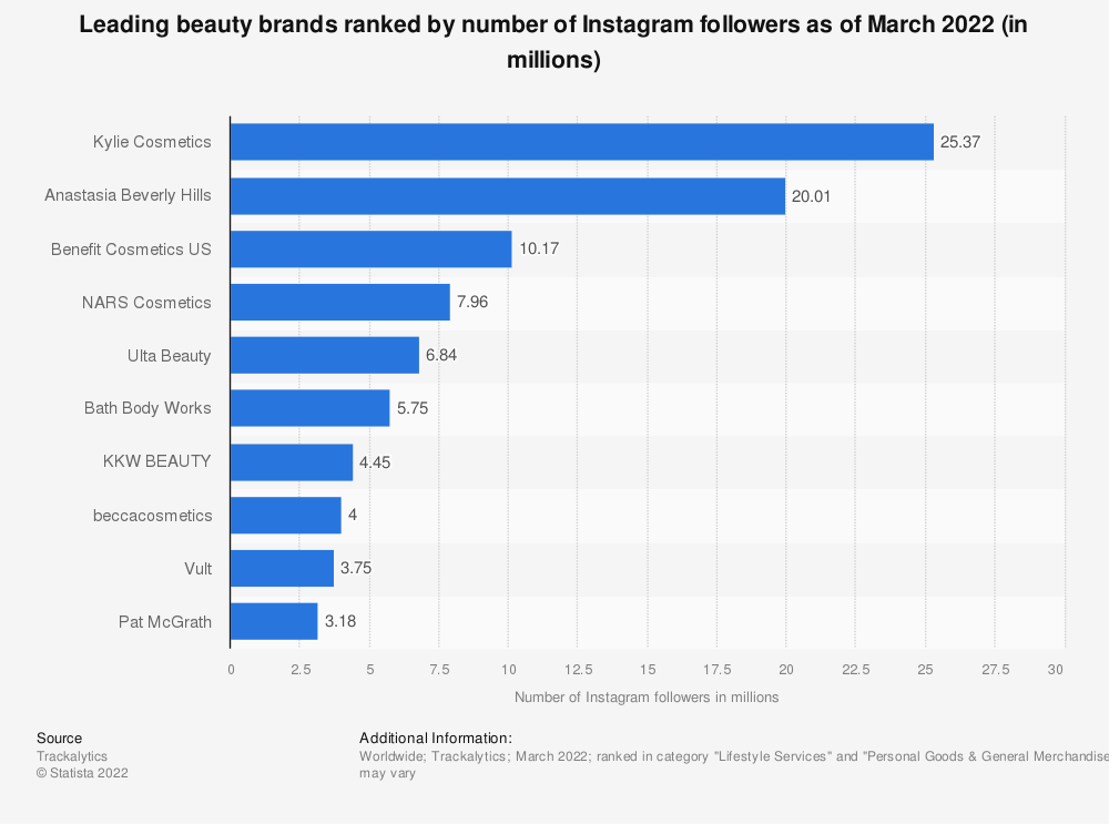 Statistic: Leading beauty brands ranked by number of Instagram followers as of May 2019 (in millions) | Statista