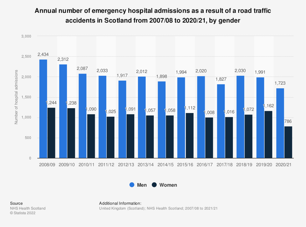 Statistic: Annual number of emergency hospital admissions as a result of a road traffic accidents in Scotland from 2007/08 to 2019/20, by gender | Statista