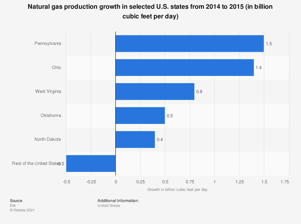 Statistic: Natural gas production growth in selected U.S. states from 2014 to 2015 (in billion cubic feet per day) | Statista