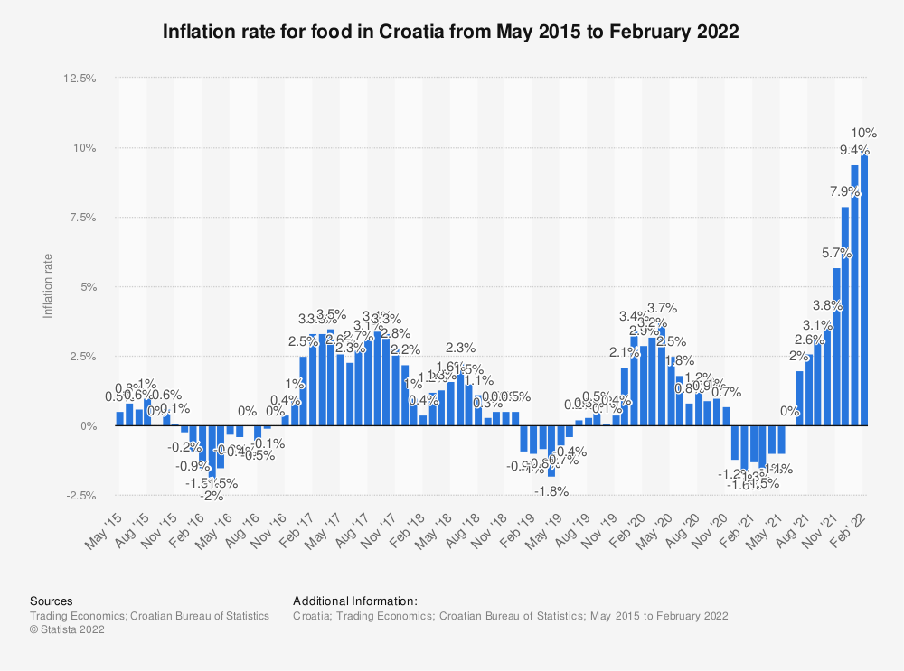 Statistic: Inflation rate for food in Croatia from May 2015 to July 2020 | Statista