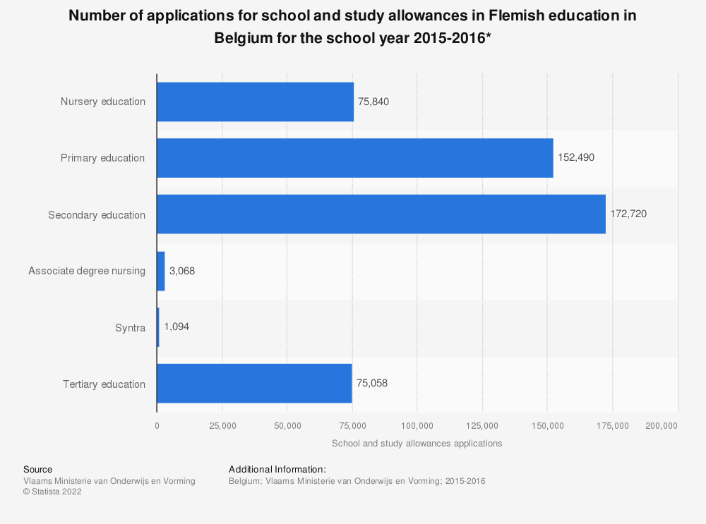 Statistic: Number of applications for school and study allowances in Flemish education in Belgium for the school year 2015-2016* | Statista
