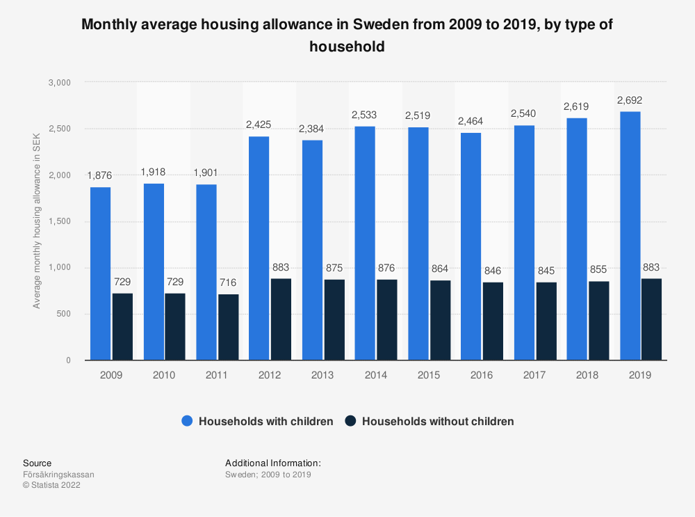 Statistic: Monthly average housing allowance in Sweden from 2007 to 2017, by type of household   Statista